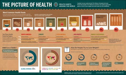 Comment fait-on pour contrôler son poids dans le monde ? (infographie)