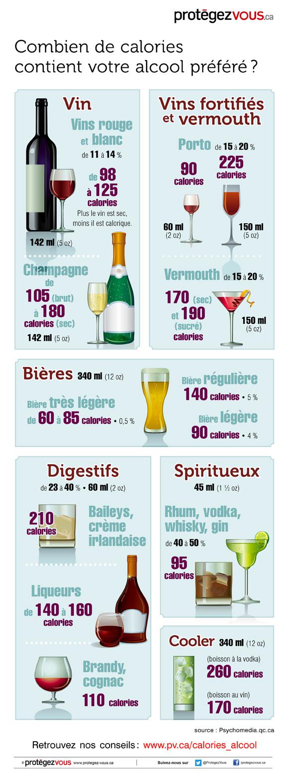 Infographie : combien de calories contient votre alcool préféré?