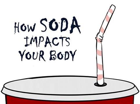 Les conséquences des sodas sur notre corps