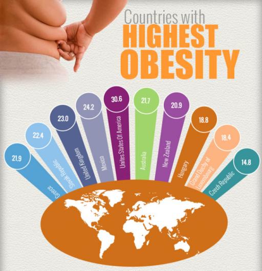 Infographie : les pays les plus touchés par l'obésité