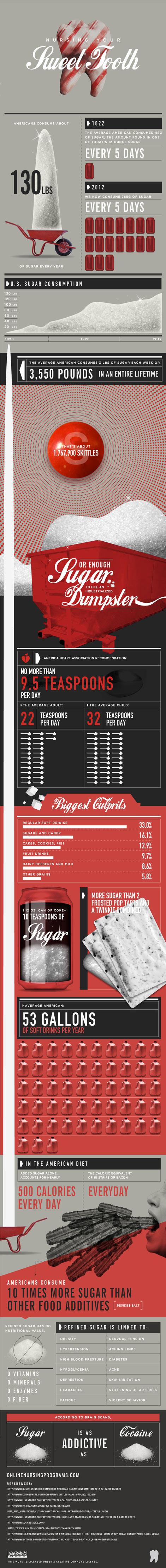 Infographie : La consommation de sucre aux Etats-Unis